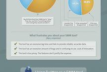 Social Media / Facebook, Twitter, Pinterest, Linkedin and Youtube Marketing, News, Updates and Case Studies