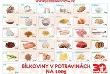 Hodnoty potravin