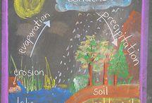 zesde klas klimatologie