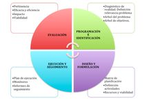 Elaboración de proyectos sociales / Consejos para elaborar proyectos de intervención social