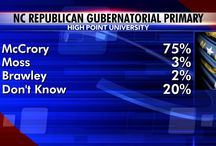 High Point University Poll / by High Point University