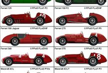 Formula One Grand Prix cars from 1950 to now
