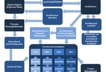 Dragon1 Studieboek - Visuele Enterprise Architectuur