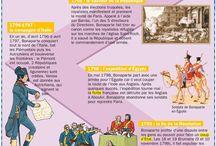 Apprentissage Histoire