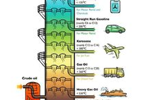 #Industria del Petróleo