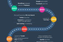 History of Digital Marketing