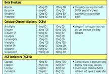 Anti hypertensives meds