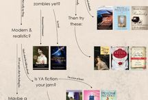 Reading Diagrams / Not sure what to read next? Try one of these flow charts to discover your next book.