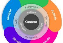 Infogrpahics - Content Marketing