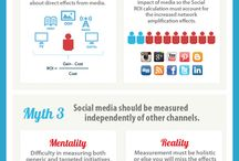 KPI,cheat, check list Social Marketing