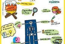 Visual Thinking / Curación de contenidos de visual thinking. Dibujar y Aprender //Aprender y descubrir.