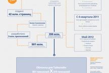 Cool Ingographics / information design, infographic, data visualization