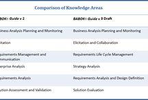 CBAP/CCBA Certification