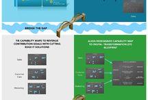 Digital Transformation for the CIO / Digital Transformation for the CIO