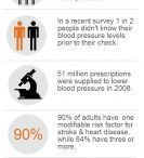 Australian Health Stats / Infographics on Australian Health data