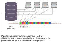 Raid 0 - opis funkcjonowania cz.1