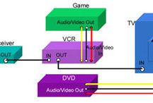 hooking up vcr DVD