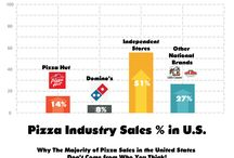 Pizza Industry