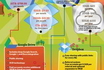 Infographics for Students / by Lauri Buss Brady