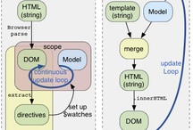 web technology / contains web development  tutorials and ideas