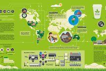 Environmental impact / Infographics depicting the environmental impact of everyday activities.