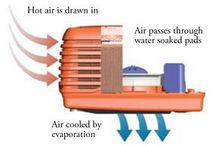 Evaporative Cooling