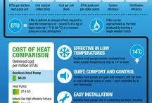 Heating/cooling