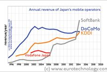 Telecoms and mobile phones