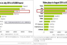 Video Streaming in China