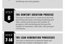 The Marketing And Sales Processes