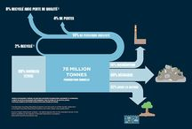 Infographies / Minimalisme • Écologie • Consommation • Langues