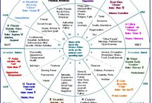 Astrología Psicológica / Psychological Astrology