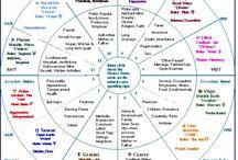 Astrología Psicológica / Psychological Astrology