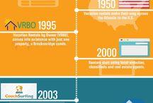 Vacation Rental Industry History