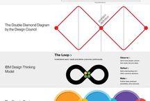 strategic design