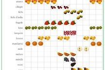 frutta e verdura di stagikne