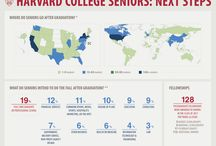 Harvard Seniors: Next Steps / Where do Harvard seniors go after graduation? What do they do?