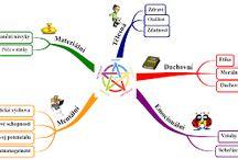Myšlenkové a pojmové mapy