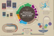 Infografiky ROP Moravskoslezsko