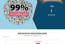 """Jobs. Skills. People. / Georgetown University's """"Center on Education & the Workforce"""" is an independent, nonprofit research and policy institute that studies the link between education, career qualifications, and workforce demands."""