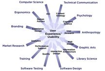usability / user experience / guidelines, tools and methods