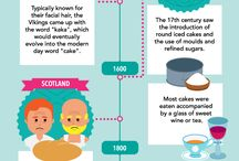 Bread Infographics / Interesting facts about bread and bread products