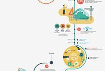 Infographic Timeline etc Porfolio ideas