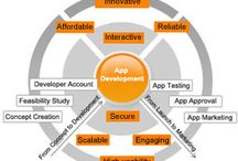 Application Development / India's best Software Development Company is ss-compusoft and provide best Software Application Services in India, Custom Software Application Development.