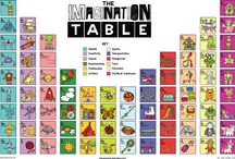 The Imagination Table / The Imagination Table Poster The Imagination Table Poster features 76 items celebrating imagination. The items are organized in a similar layout and structure to the Periodic Table of the Elements. The items are then separated into 12 groups: Robots, Creativity, Space, Daydreaming, Clubhouses, Critters, Sports, Transportation, Playground, Toys, Monsters and Mythical Creatures. http://theimaginationtable.com