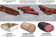 30-Cured Meats to know