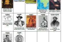 History: Exploration Homeschool