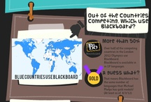 All About Blackboard / by Blackboard