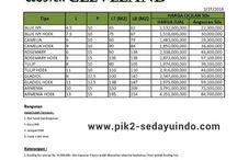 Price List PIK 2 Sedayu Indo City