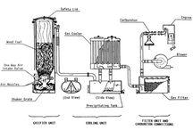 Wood gas generátory